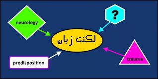 لکنت زبان در کودکان | متخصص لکنت زبان کودکان